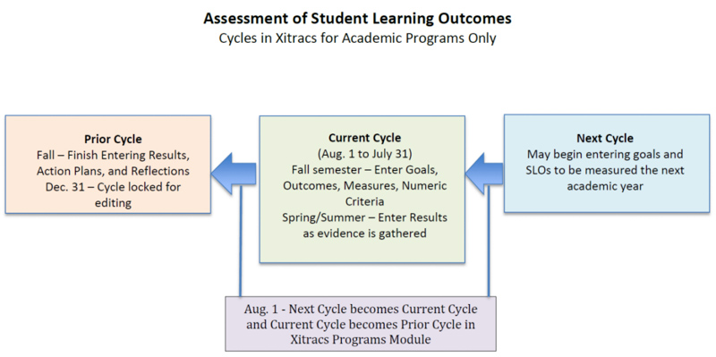 Diagram of Cycle of Assessment